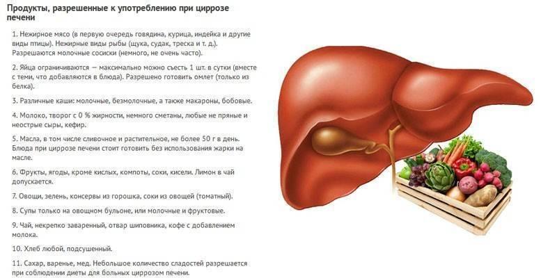 Цирроз печени - питание и лечение
